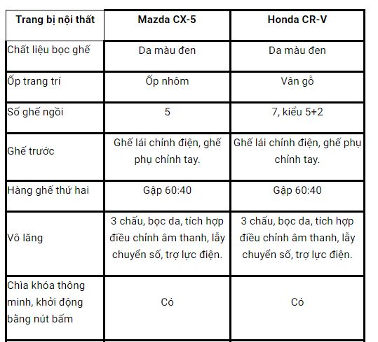 CRV & CX5 1